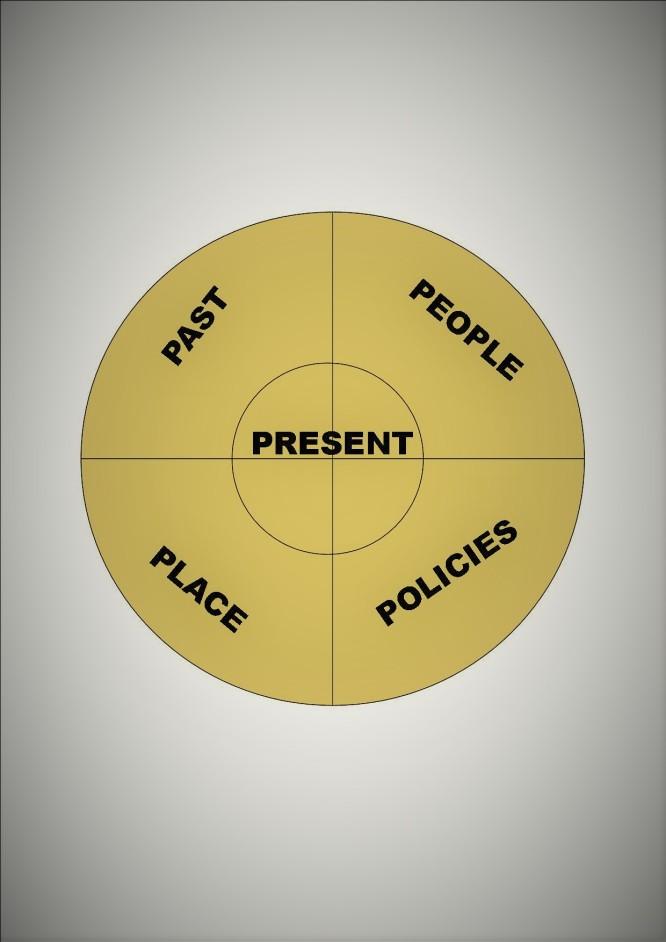 Circle past present etc